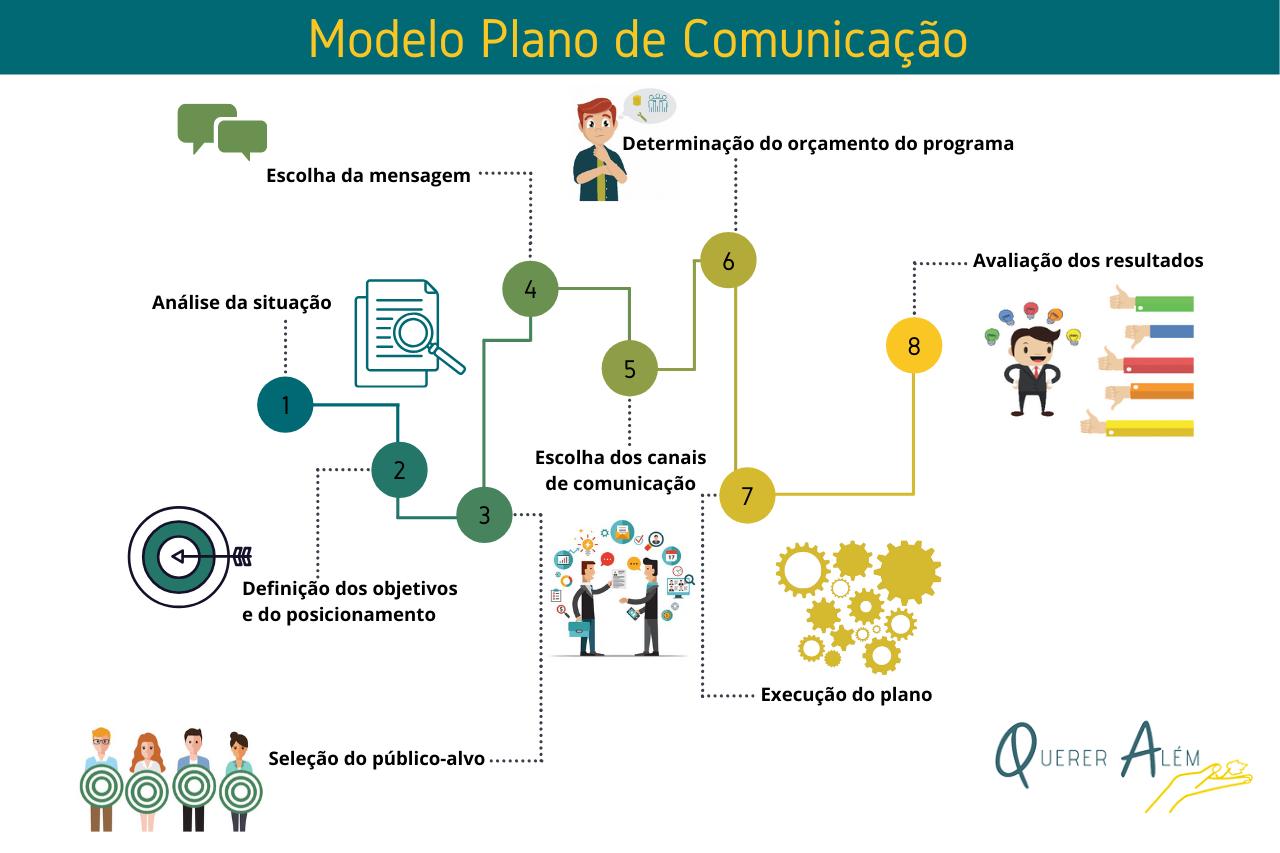 Modelo de Plano de Comunicação