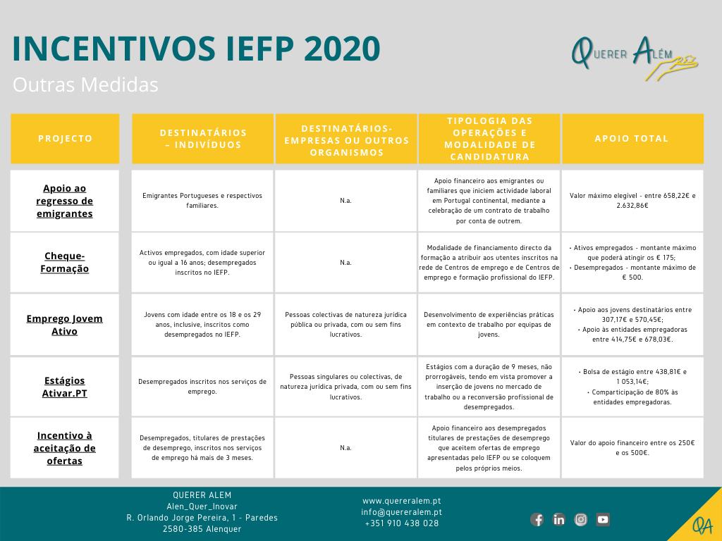 Incentivos IEFP 2020