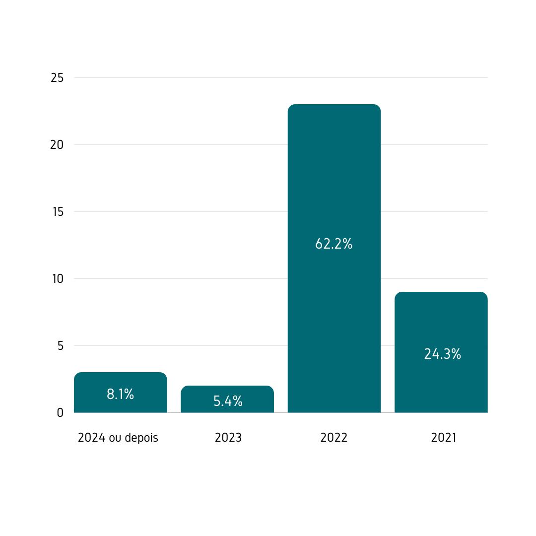 Qual é o nível de visitantes internacionais na sua vinícola durante 2020, em comparação com o ano anterior?