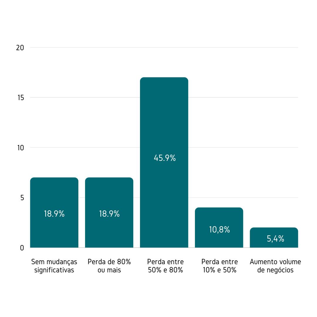 Qual é o volume de negócios da sua vinícola em enoturismo durante 2020, em comparação com o ano anterior?